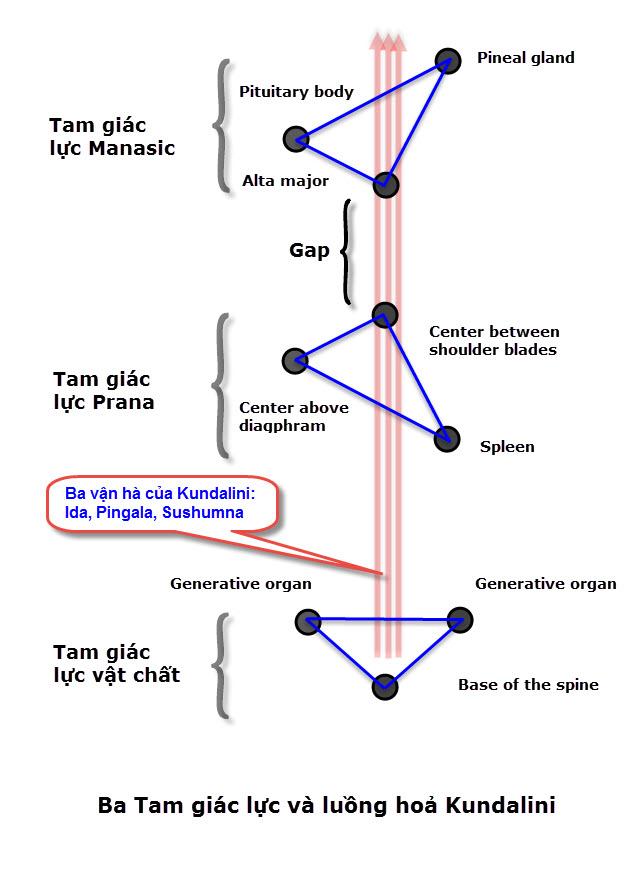 Three triangles