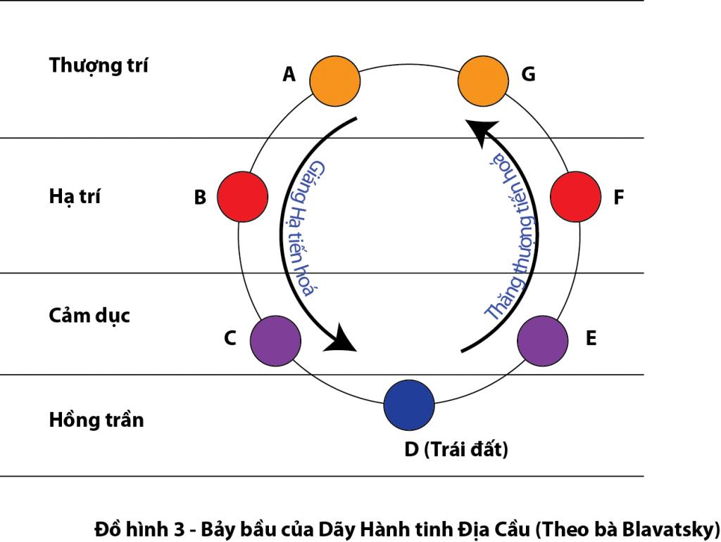 Diagram 3_Blavatsky VN