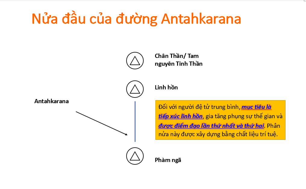 Nửa đầu của cầu Antahkarana