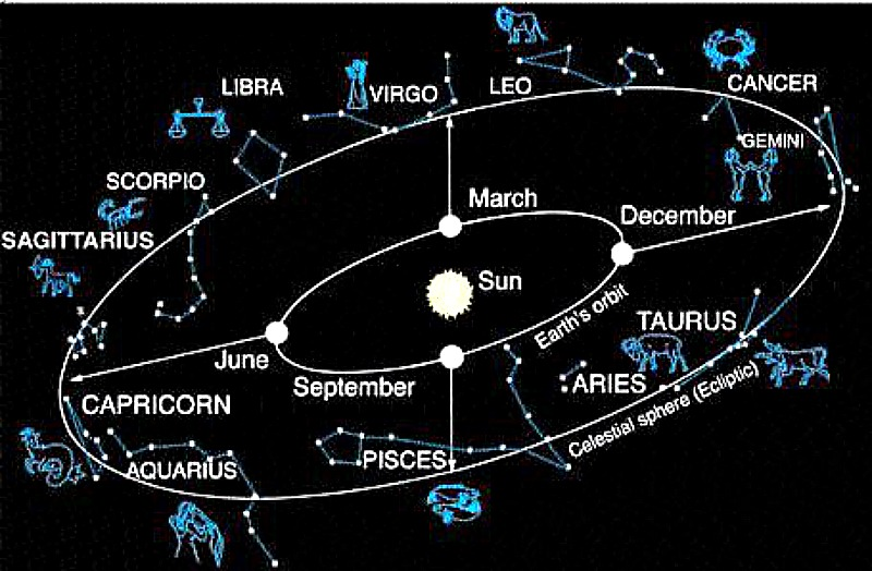 We are surrounded by stars. Because Earth orbits in a flat plane around the sun, we see the sun against the same stars again and again throughout the year. Those constellations, which have been special to people throughout the ages, are the constellations of the Zodiac. Image via Professor Marcia Rieke